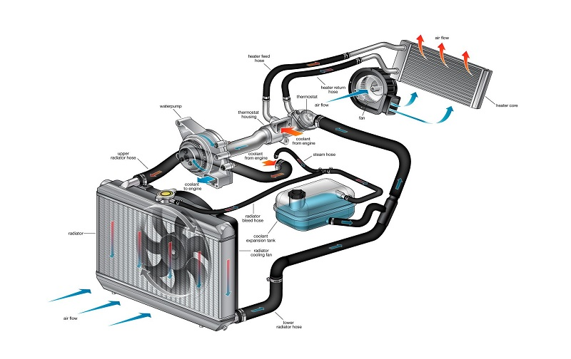 Car Cooling System Explained